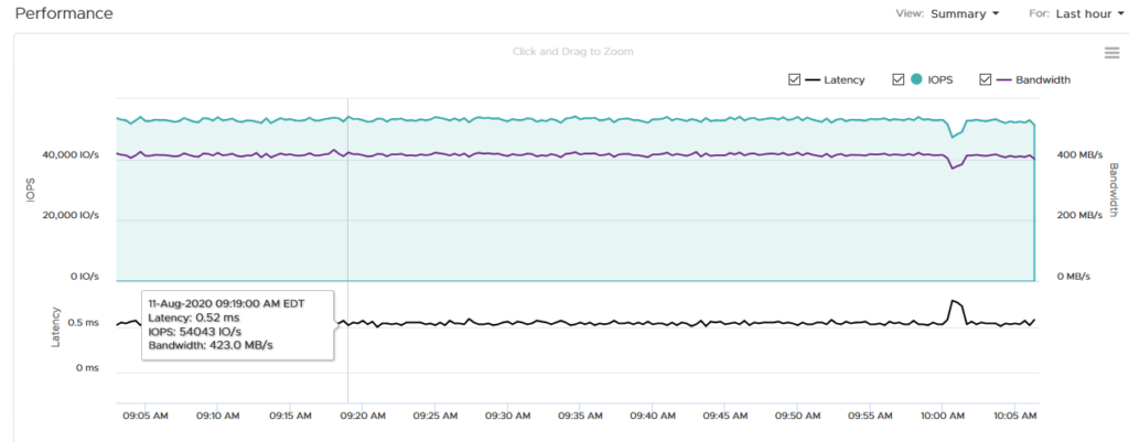 PowerStore Performance Graph